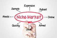 Рынок ниши Стоковые Фото