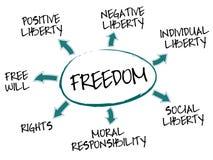 свобода принципиальной схемы диаграммы Стоковые Изображения RF