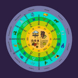 Сезоны с месяцами и знаками зодиака Стоковое Изображение