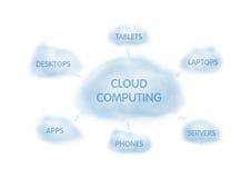 сеть принципиальной схемы облака Стоковые Изображения RF