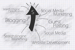 сеть тактик маркетинга интернета дела ваша Стоковые Фотографии RF