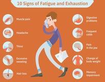 10 симптомов Overfatigue и высасывания Иллюстрация Infographics вектора медицинская Стоковые Изображения