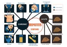 Симптомы гепатита иллюстрация штока