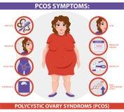 Симптомы PCOS infographic Здоровье женщин иллюстрация вектора