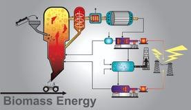 Сила энергии биомассы Вектор графика данным по образования иллюстрация штока