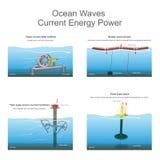 Сила энергии океанских волн настоящая иллюстрация вектора