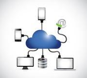 Соединение электроники облака вычисляя Стоковое Изображение