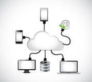 Соединение электроники облака вычисляя Стоковые Изображения RF