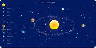 солнечная система Стоковое Изображение RF
