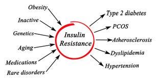 Сопротивление инсулина Стоковая Фотография RF