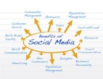 Социальная иллюстрация модели диаграммы преимуществ средств массовой информации бесплатная иллюстрация