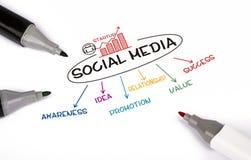 Социальная принципиальная схема средств Стоковая Фотография RF