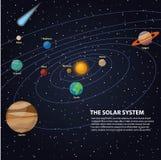 Солнечная система с солнцем и планетами на их орбитах - ртуть и Венера, повреждают и Юпитер, Сатурн и Уран, Нептун и Плутон, com иллюстрация штока
