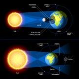 Солнечный и лунное затмение иллюстрация вектора