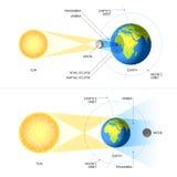 Солнечный и лунное затмение иллюстрация штока