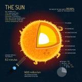 Солнце детализировало структуру с иллюстрацией вектора слоев Знамя концепции науки космического пространства Стоковые Изображения RF
