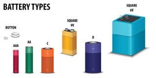 Список типов батареи Стоковое Изображение RF