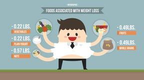 Сподвижница еды Infographic с потерей веса Стоковые Фотографии RF