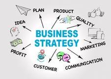 Стратегия бизнеса, концепция вклада Диаграмма с ключевыми словами и значками стоковое изображение
