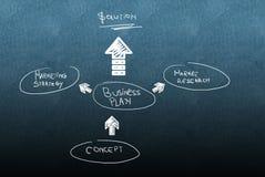 Стратегия бизнеса-плана Стоковые Фотографии RF