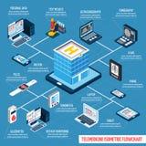 Схема технологического процесса телемедицины равновеликая Стоковые Фотографии RF