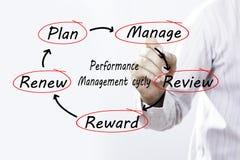 Схема цикла менеджмента по эксплуатации чертежа бизнесмена на scree Стоковая Фотография RF
