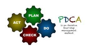 Схема PDCA бесплатная иллюстрация
