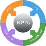 Слово KPI объезжает концепцию Стоковые Фотографии RF