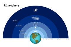 Слои атмосферы Стоковые Фотографии RF