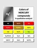 Таблица неорганического Меркурия смешивает цвета Стоковое Изображение