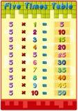 Таблицы времен с ответами Стоковые Изображения RF
