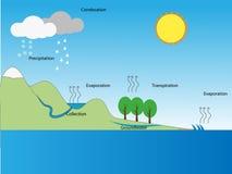 Тайский цикл воды Стоковое фото RF