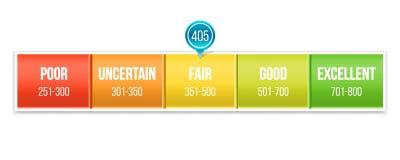 Творческий вектор масштаба оценки кредитного рейтинга с указателем Манометр дизайна искусства Кренить применение подержания отчет бесплатная иллюстрация