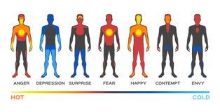 Температура тела/теплые холод/чувство и эмоция бесплатная иллюстрация