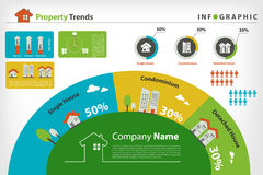 Тенденция рынка собственности infographic Стоковая Фотография RF