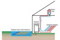 Тепловой насос с источником поверхностной воды Стоковые Изображения