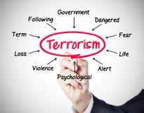 террорисм Стоковое Изображение