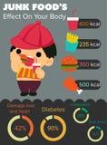 Тучное infographics мальчика и высококалорийной вредной пищи Стоковые Изображения