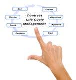 Управление жизненного цикла контракта Стоковые Фотографии RF