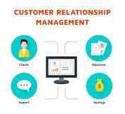 Управление отношения клиента Стоковое Изображение RF
