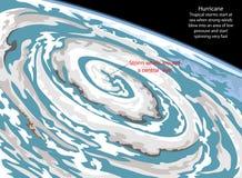 ураган Стоковые Фото