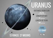 Уран - Infographic представляет одно из солнечного Стоковое Изображение RF