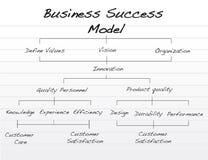 успех бизнеса моделя Стоковые Фотографии RF