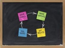 успех соответствия счастья цикла