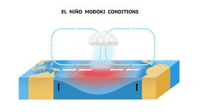 Условия El Nino Modoki в экваториальном Тихом океане бесплатная иллюстрация