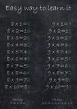 Учить таблицу умножения Стоковая Фотография RF
