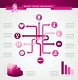 Файл шаблона EPS10 ленты осведомленности рака молочной железы infographic. иллюстрация штока