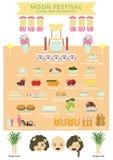 Фестиваль луны или средний фестиваль осени, еда и украшение иллюстрация вектора