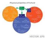 Физические свойства фурфурола иллюстрация вектора