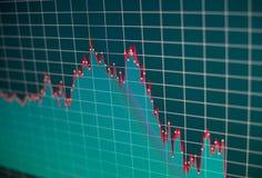 Финансовая диаграмма на экране монитора компьютера Запас c предпосылки Стоковое Фото